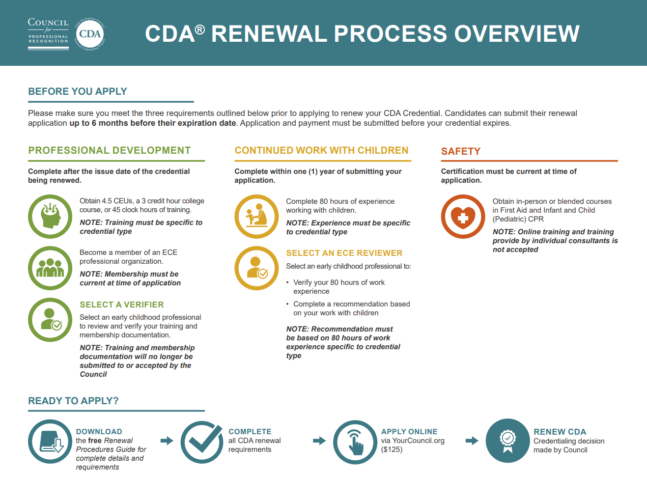 CDA Renewal Process